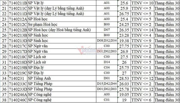 Điểm chuẩn đại học sư phạm Hà Nội 2021