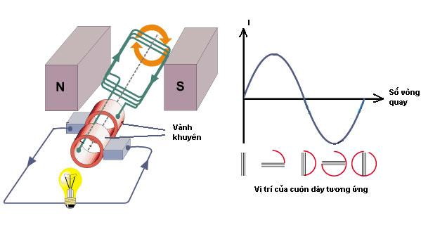 Sơ đồ nguyên lý máy phát điện xoay chiều
