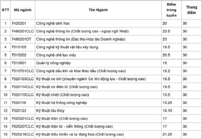 Điểm chuẩn Đại học Bách khoa Đà nẵng