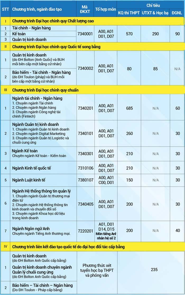Chỉ tiêu tuyển sinh Đại học Ngân hàng TP HCM