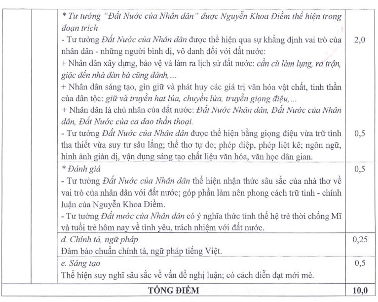 đáp án đề thi THPT Quốc gia môn Văn