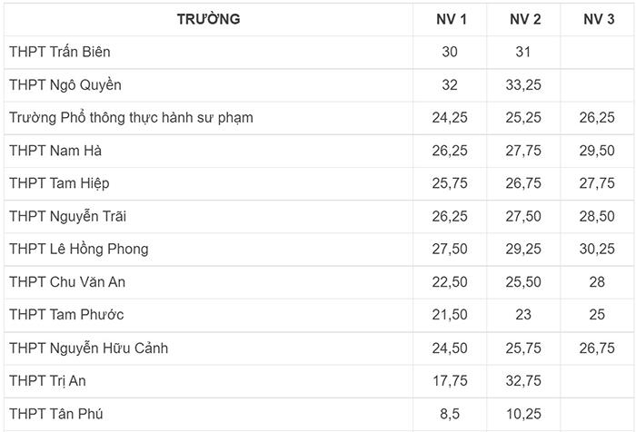 Điểm chuẩn trường THPT tại Đồng Nai