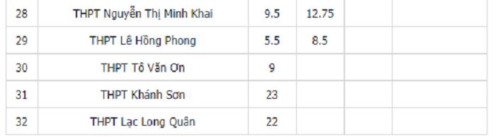 Điểm chuẩn vào lớp 10 THPT tỉnh Khánh Hòa năm 2020 phần 3