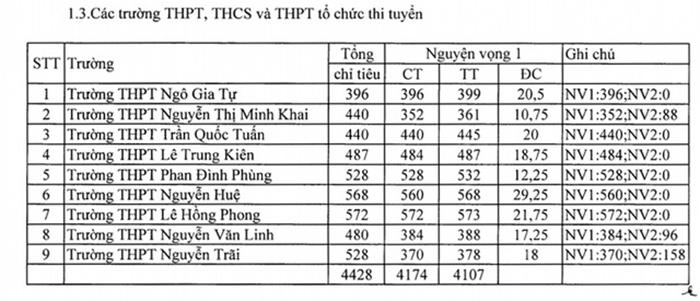 Điểm các trường thi tuyển tại Phú Yên