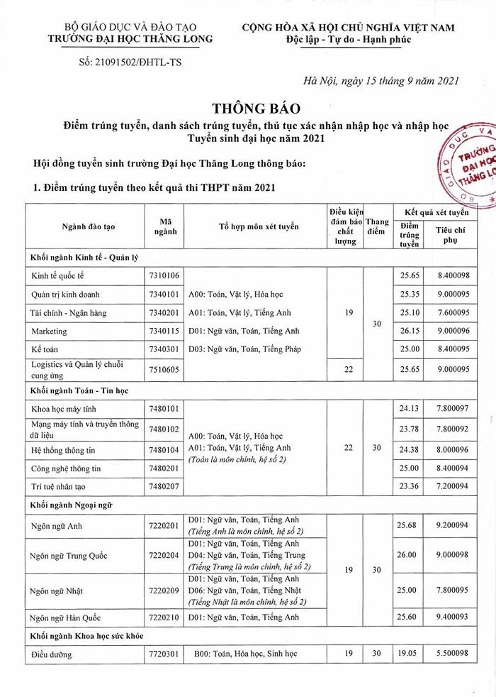 Điểm chuẩn đại học Thăng Long 2021