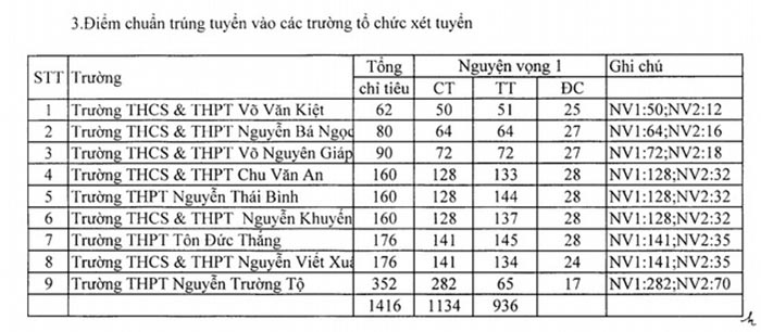 Điểm xét tuyển tại Phú Yên 2019