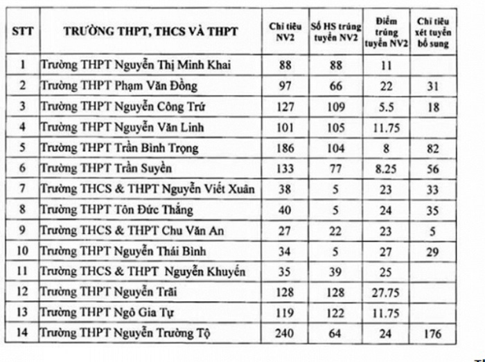 Các trường xét tuyển năm 2018 tại Phú Yên