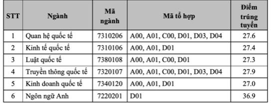 Điểm chuẩn học viện Ngoại giao năm 2021