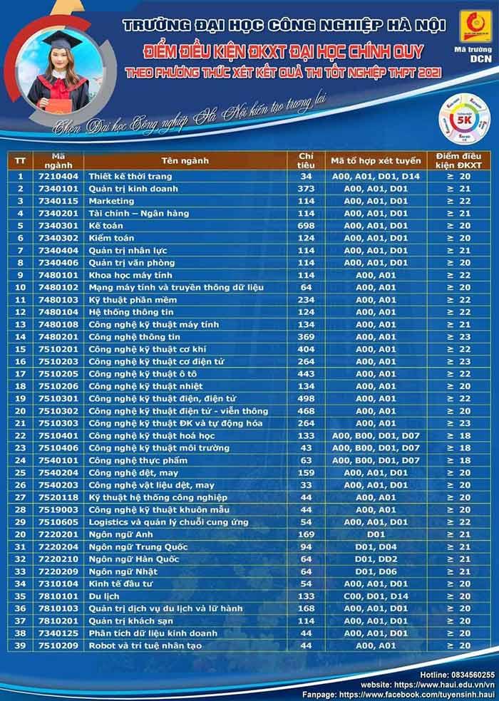 Điểm chuẩn Đại học Công nghiệp Hà Nội 2021