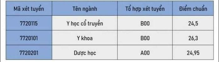 Điểm chuẩn học viện Y học cổ truyền Việt Nam năm 2021
